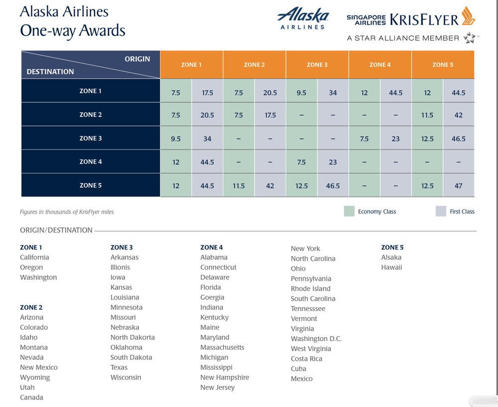 SQKF Alaska Award Chart.jpg