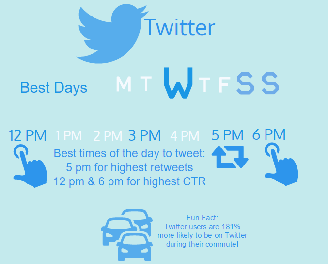 Best times to tweet