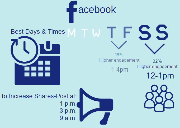 Best times to post content on Facebook