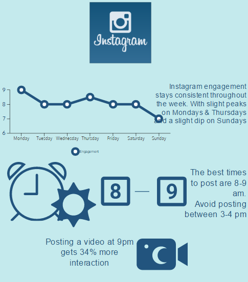 Best times to post pictures and videos on Instagram