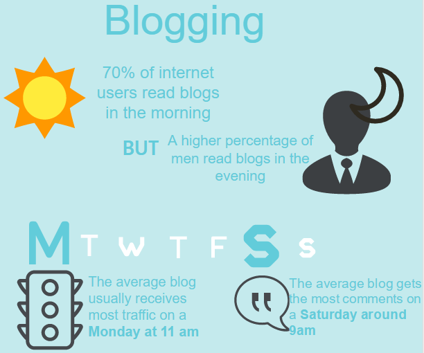 Best times to share your blog post