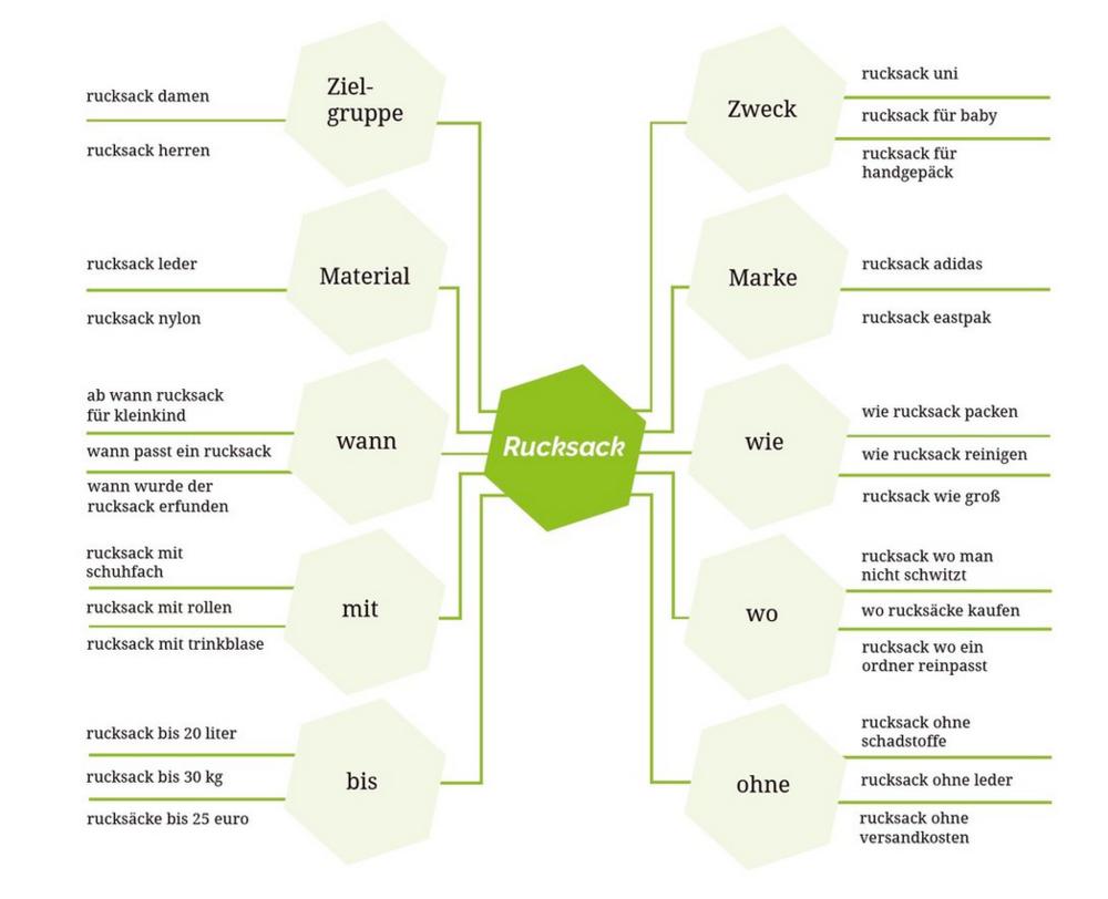 Das Beispiel zeigt eine Themen-Mindmap zum Thema Rucksack