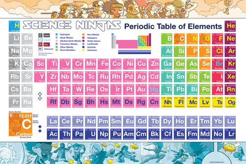 Periodic table poster science ninjas periodic table2nd printingg urtaz Images