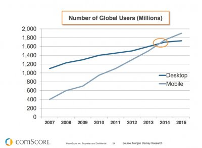 comscore-mobile-users-desktop-users-2014.jpg