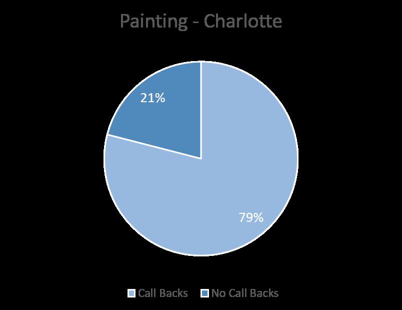 Painting Charlotte