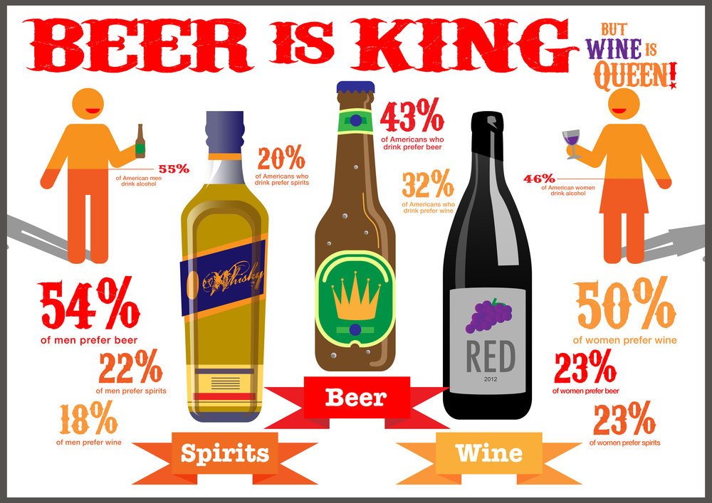 An infographic illustrating alcohol consumption and preferences among Americans.