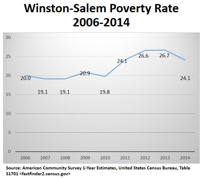 Winston-Salem Povery rate.jpg