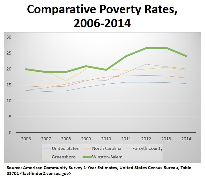 Comparatiove poverty rates.jpg