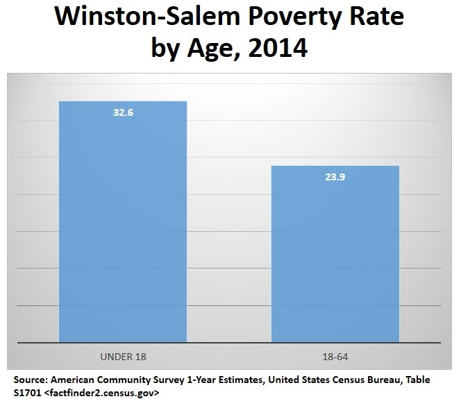 Poverty rate by age.jpg