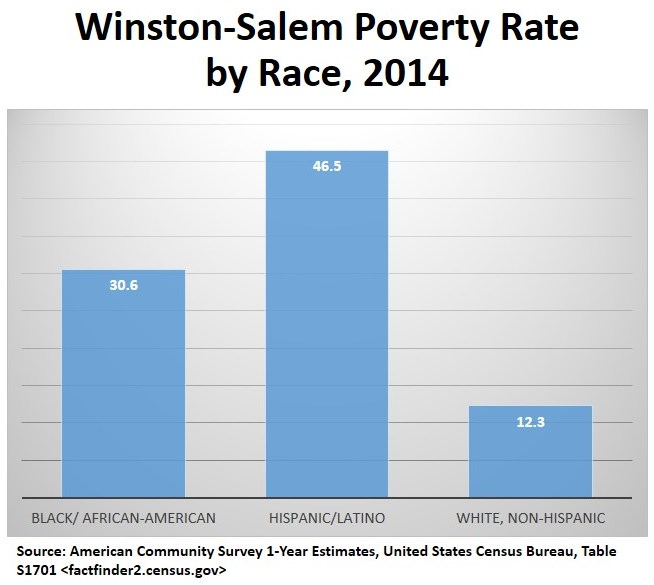 Poverty rate by race.jpg