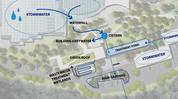 http://inhabitat.com/phipps-conservatorys-net-zero-center-for-sustainable-landscapes-opens-next-month/phipps-csl-drawing/