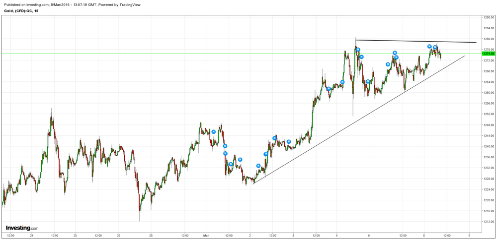 GOLD-  Triangle pattern bodes well for addtl upside followthrough and move up to 1305-10 before any stalling out