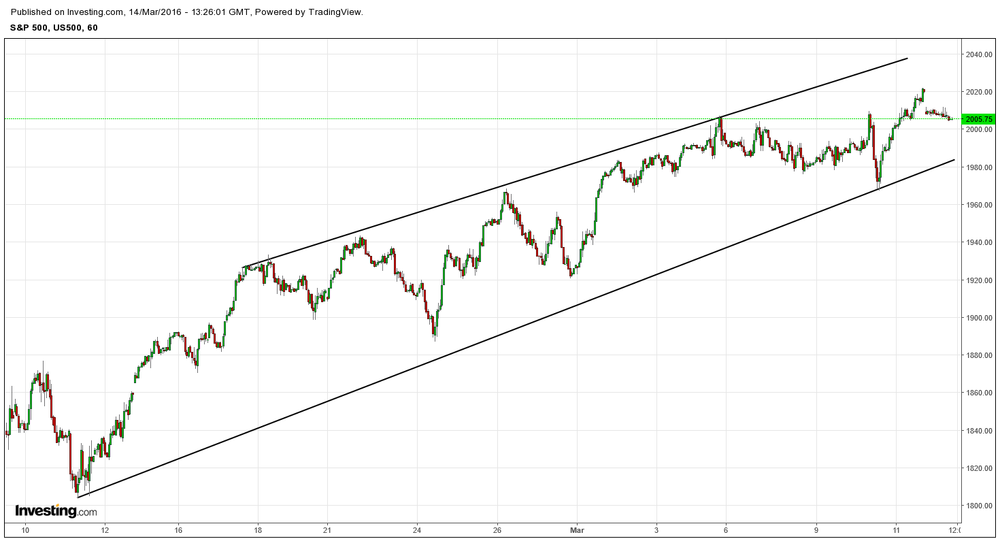 S&P trend from mid-FEBRUARY lows