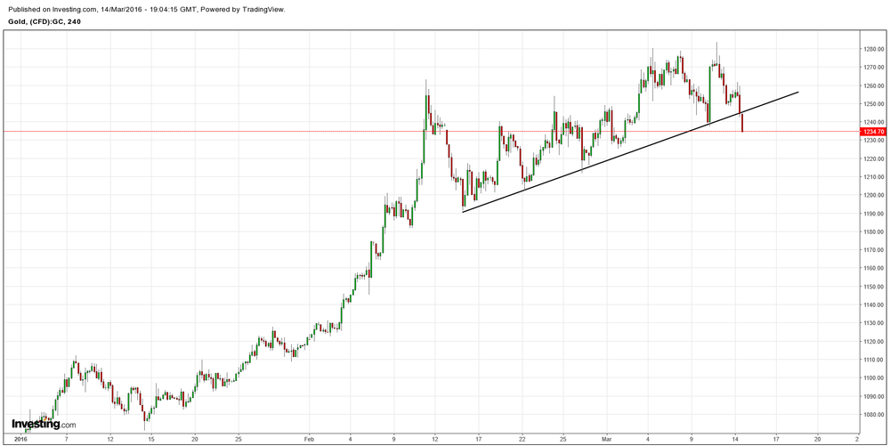 Gold breaks 1 month Trend given US DOLLAR firming in the short run