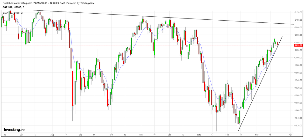 Resilient uptrend in S&P June Futures, and includes Tuesday's early weakness, which still hasn't violated the trend.