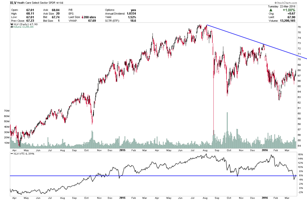 SEE XLV vs SPX has regained prior lows, which should help Healthcare recover