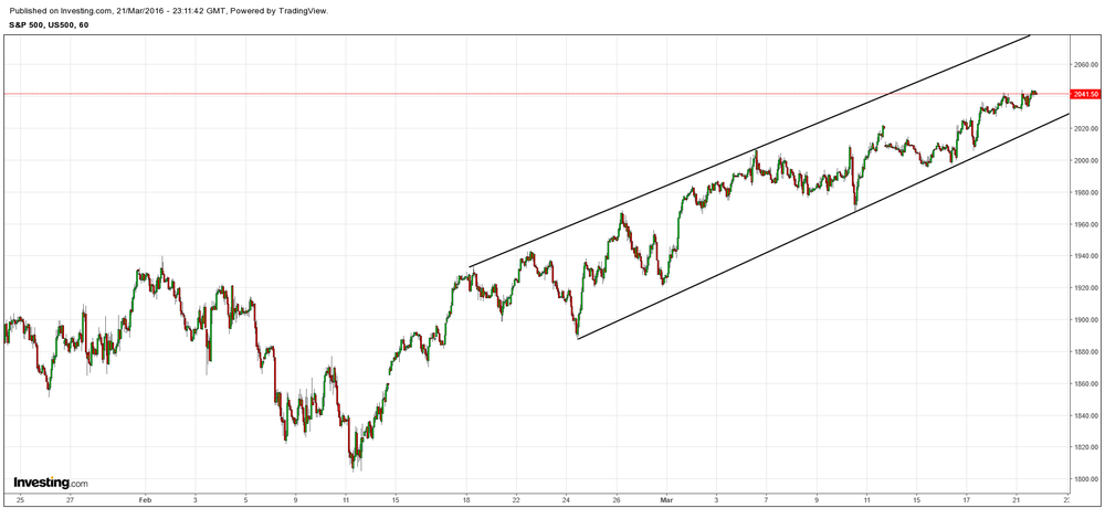S&P still holding steady in its recent trend channel and will require at least some break to expect any drawdown.