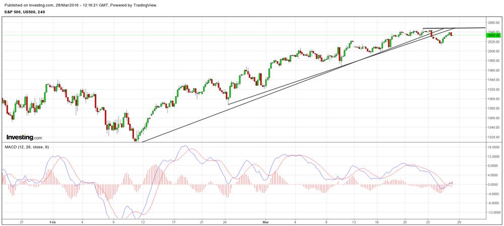 S&P gradually beginning to weaken, as seen in both Trend breaks and momentum waning