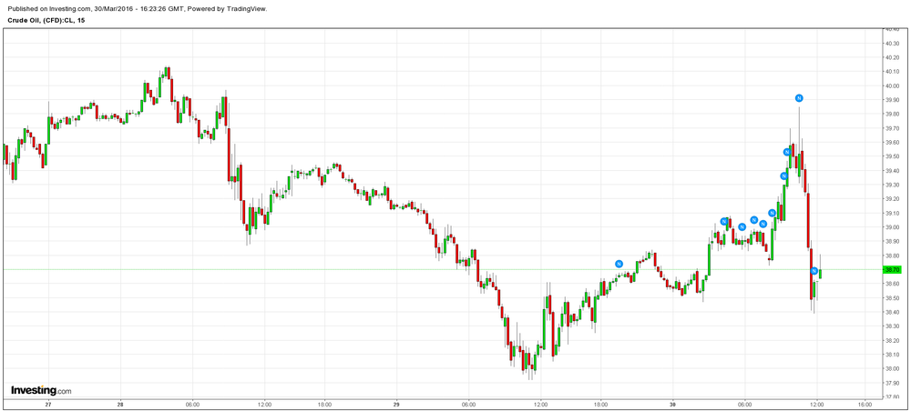 WTI CRUDE has pulled all the way back in the last couple hours.  Equities largely have followed