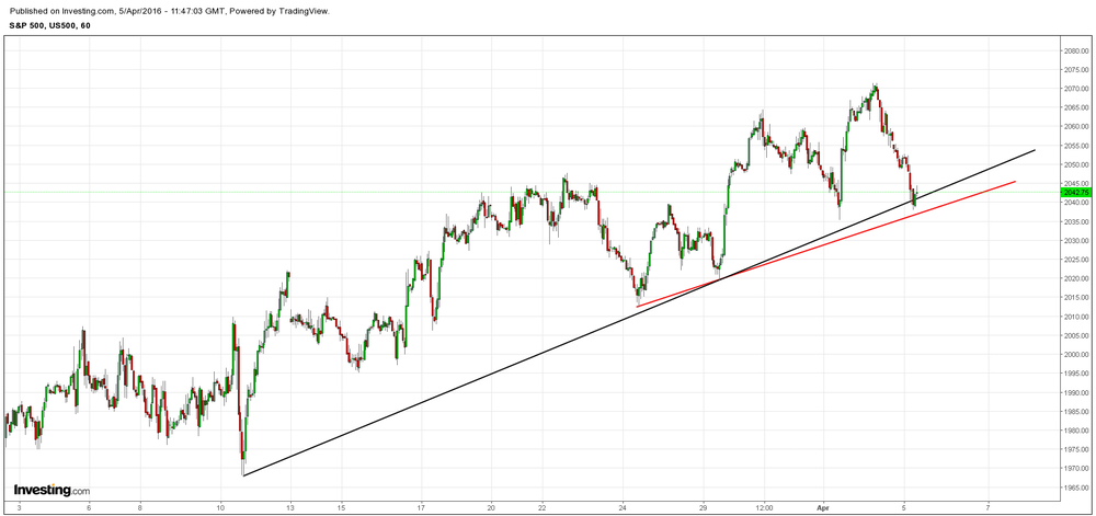 Price has fallen over 30 ticks from yesterday am, but is down to levels that are important to hold for SP June Futures
