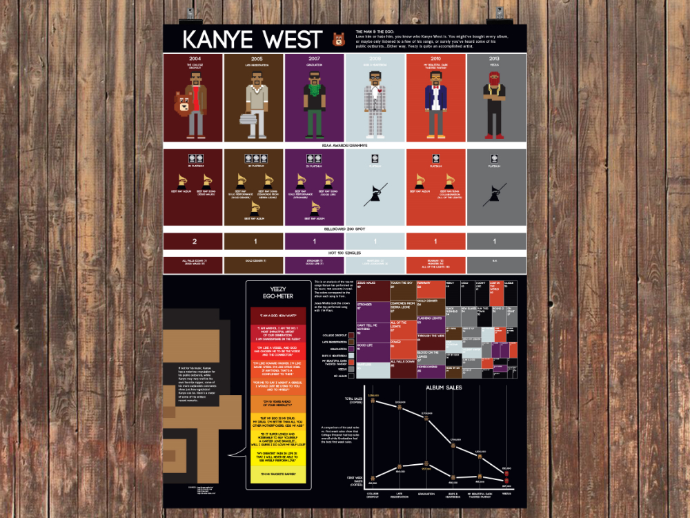 Kanye poster came equipped with an analysis of his albums, Grammys, most popular songs, and even a Yeezy ego-meter.