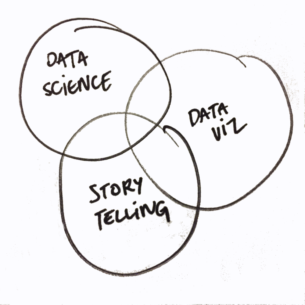 datajournalisttriangle.png