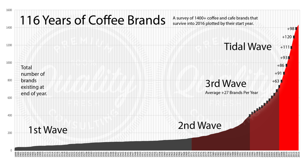 Coffee Brand Origins Mapped Over Time