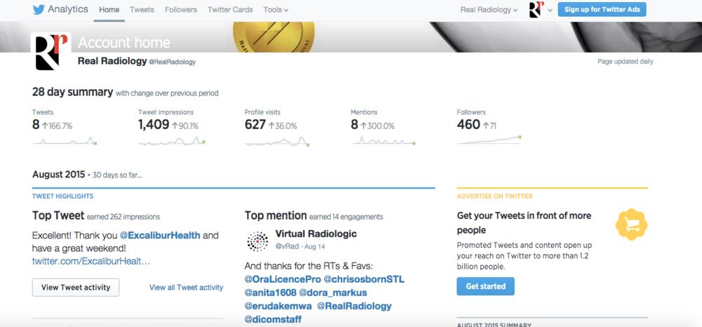 August 2015 Twitter Analytics