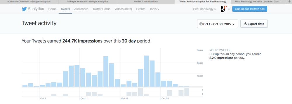 October 2015 Twitter Analytics