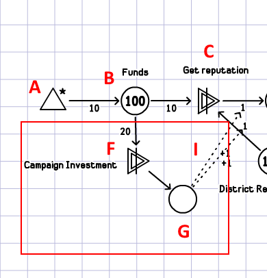 Nodes F and G represent actions in the game which improve the efficiency of the candidate's campaign