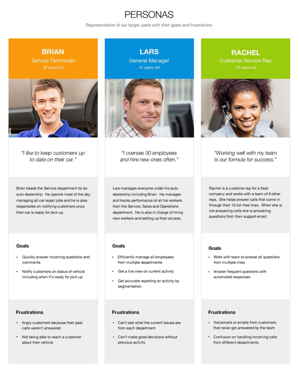 Personas developed during Discovery Phase
