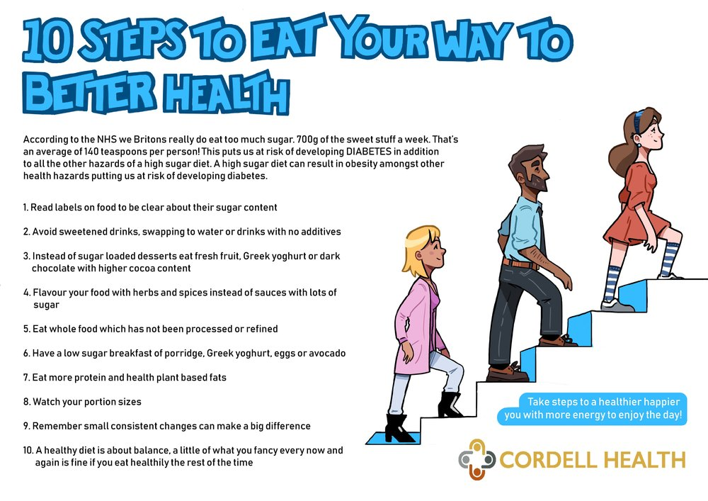10 Steps to Better Health Cordell Health No Links.jpg