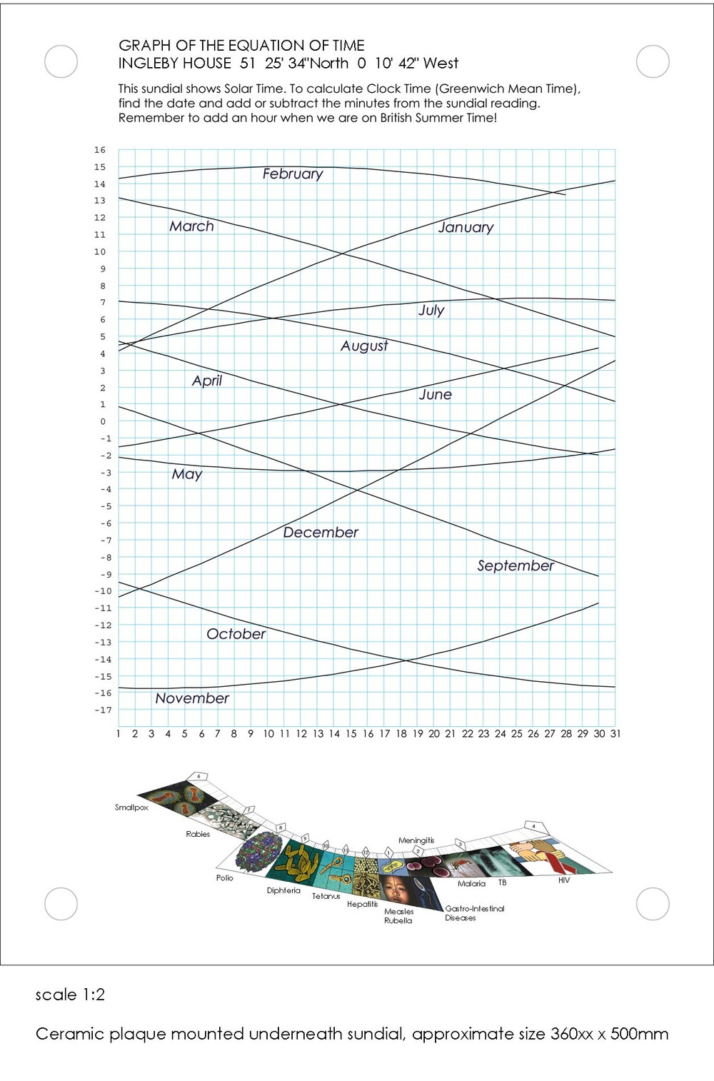 equation of time ingleby house printout web.jpg