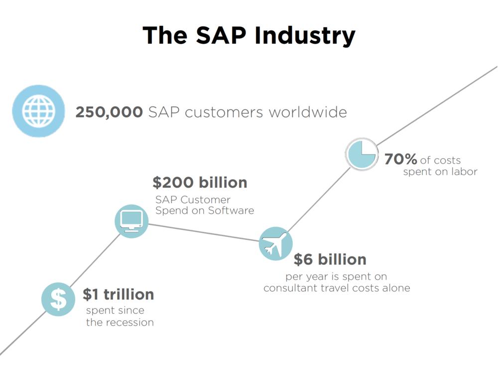 SAP Stats