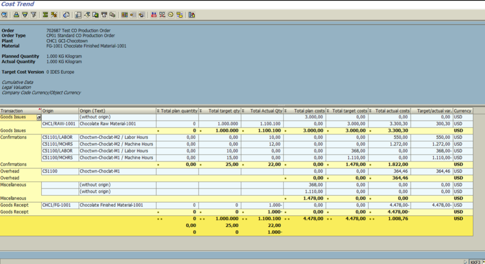 Figure 6.6 KKF3 – CO Production Order Cost Analysis screen is displayed (after all postings, but before settlement).