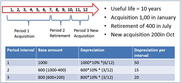 Figure 9 The New Depreciation Calculation Engine