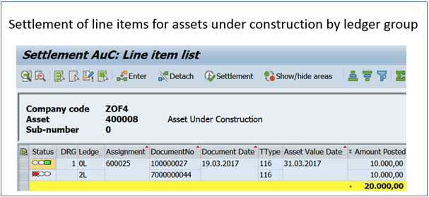 Figure 5 Settlement of line items by ledger group
