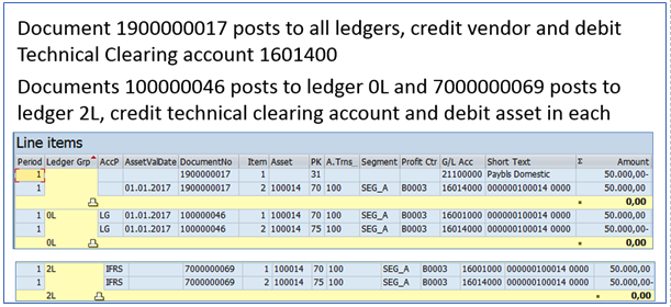 Figure 4 The Technical Clearing Account