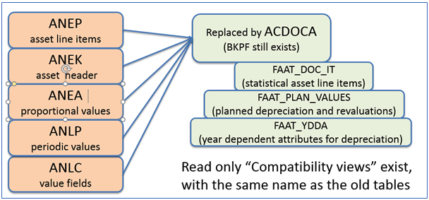 Figure 3 New table Structure in New Asset Accounting