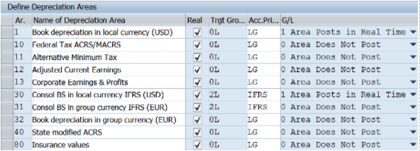 Figure 2 Depreciation Area Configuration for an example US Company code