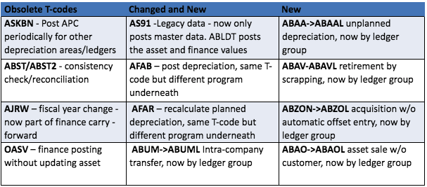 Figure 1 Asset related transactions that have changed with S/4HANA