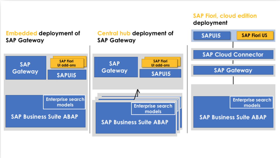 Figure 2.1: SAP Fiori deployment options