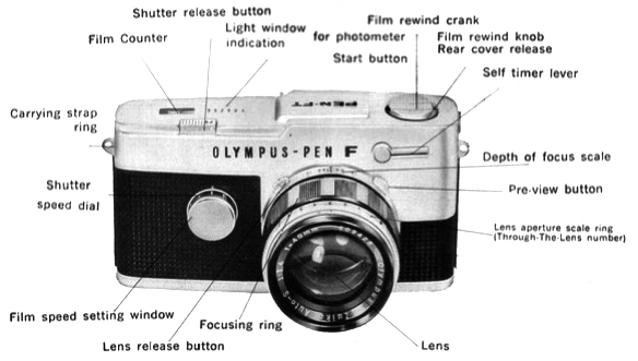 Olympus PEN-F front controls