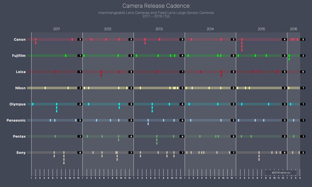 Camera Release Cadence 2011 - 2016 (Q1)