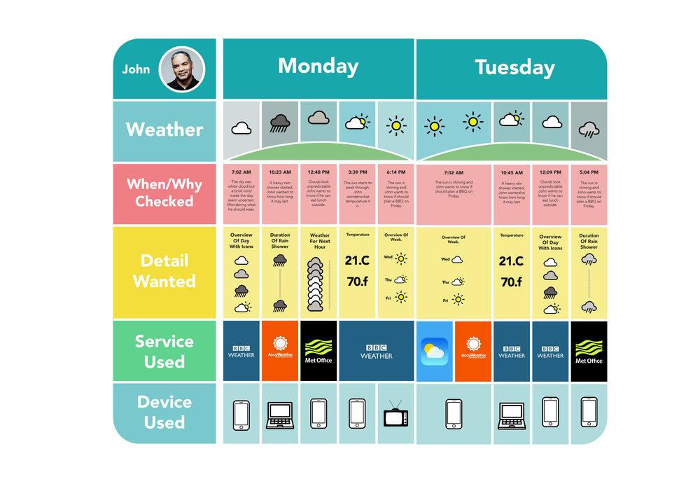BBC weather App Study-03.jpg