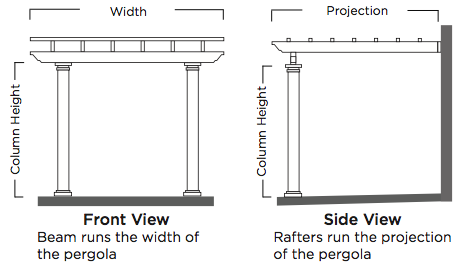 Freestanding Pergolas  Freestanding pergolas have four columns. Two columns support one beam on each side of the pergola.