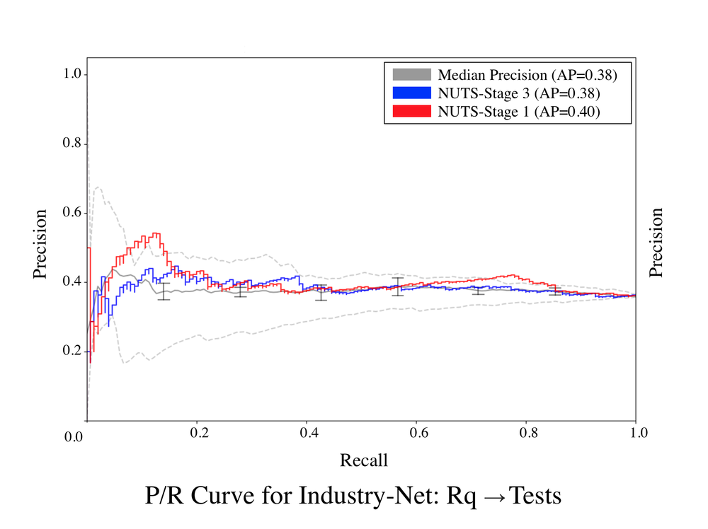 Industry-Net-Rq-Tests-0.50.png