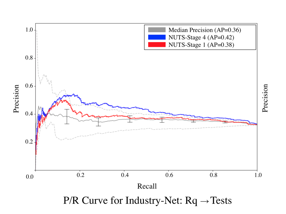 Industry-Net-Rq-Tests.png