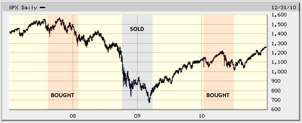 SOURCE: bigcharts.marketwatch.com (2007-2010). Overlay of bought/sold is an example only.