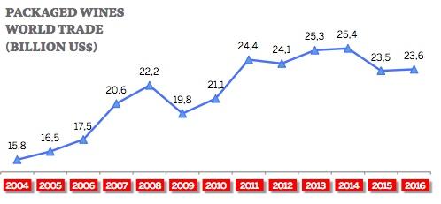 Comércio Global de Vinhos - em bi USD